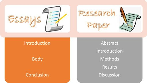 Different parts Essays vs Research paper