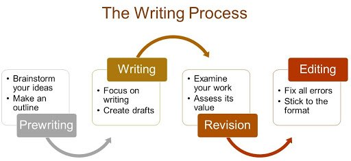 Stages Of Writing An Assignment